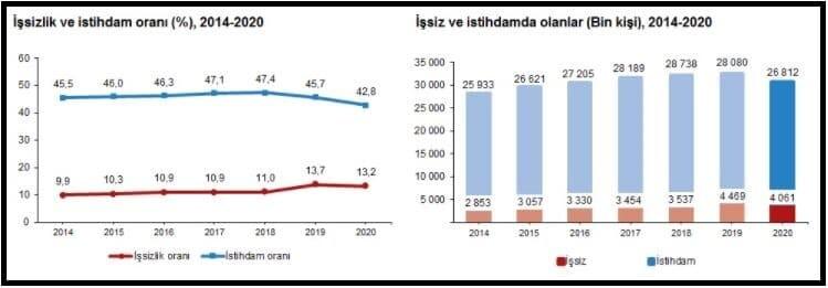 Türkiye genelinde 15 ve daha yukarı yaştakilerde işsizler 2020 yılında bir önceki yıla göre 408 bin kişi azalarak 4 milyon 61 bin kişiye, işsizlik yüzde 13. 2'ye geriledi.