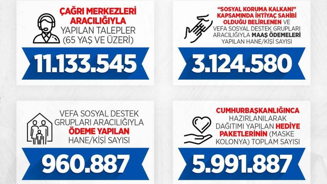 Vefa sosyal destek grupları 21 milyon kişinin yardımına koştu